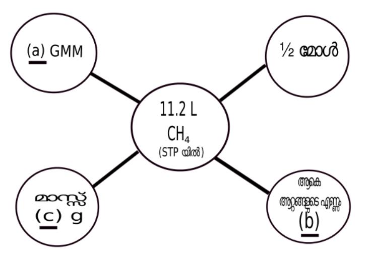 https://awscdn.cdny54534654354234354352apiver5645dfg.online/question_bank/SSLCMLREV/chemistry/Chaptor-2/Ques+39.png